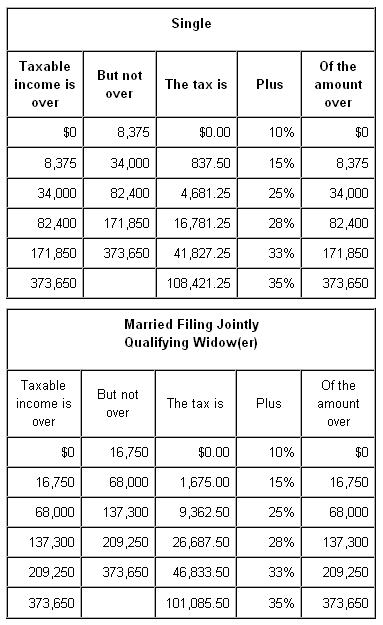 2010-tax-bracket