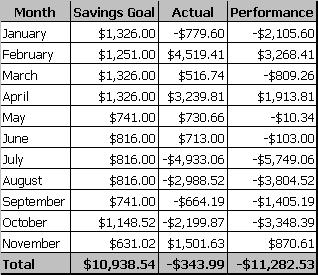 budget-2010