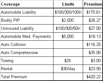 insurance_table