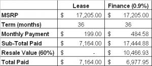 lease_comparison_table1